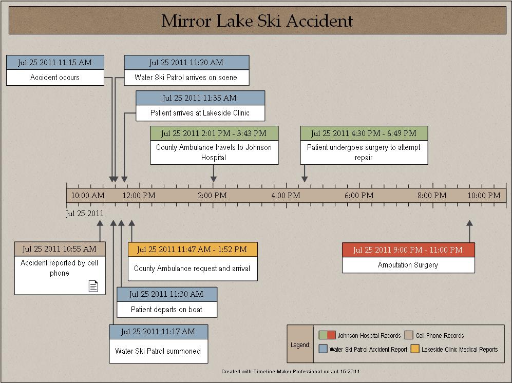 accident investigation timeline sample timeline