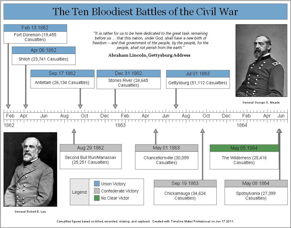 Free Worksheets emancipation proclamation worksheet : Evolution of U.S. political parties : Charts History ...