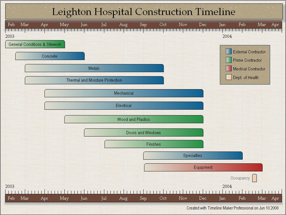 House Construction House Construction Timeline