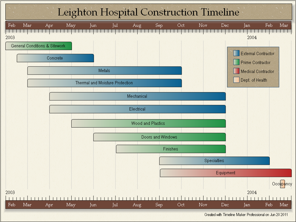 Sample Construction Timeline