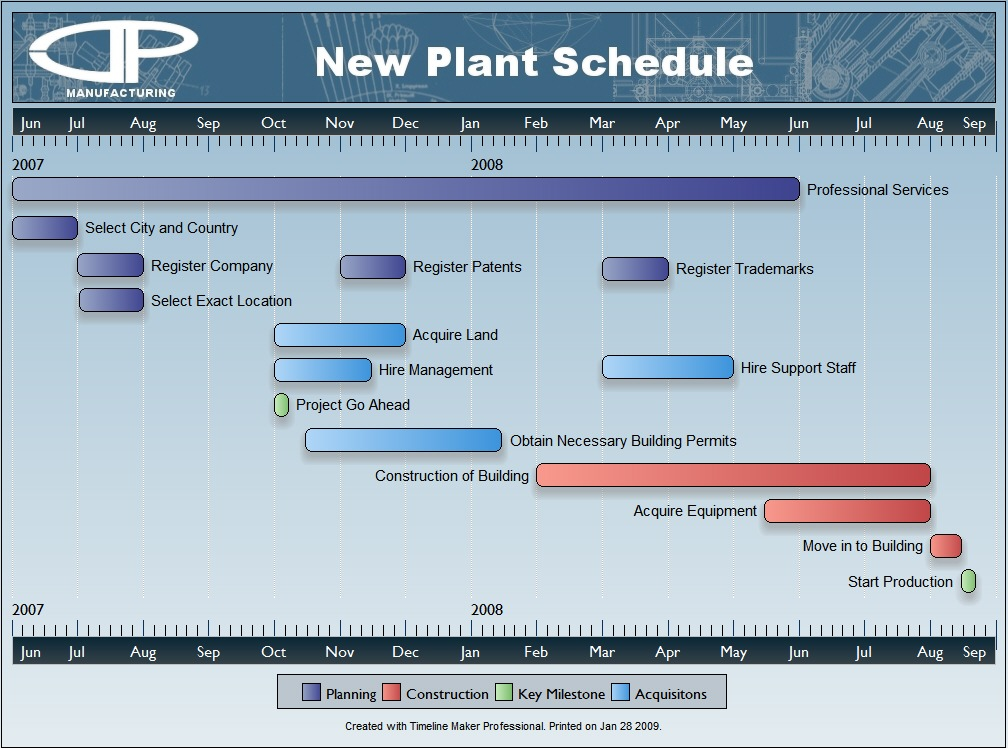Timeline Maker  Professional Sample Charts  Project Milestone