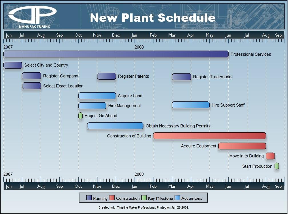 timeline maker professional sample charts project