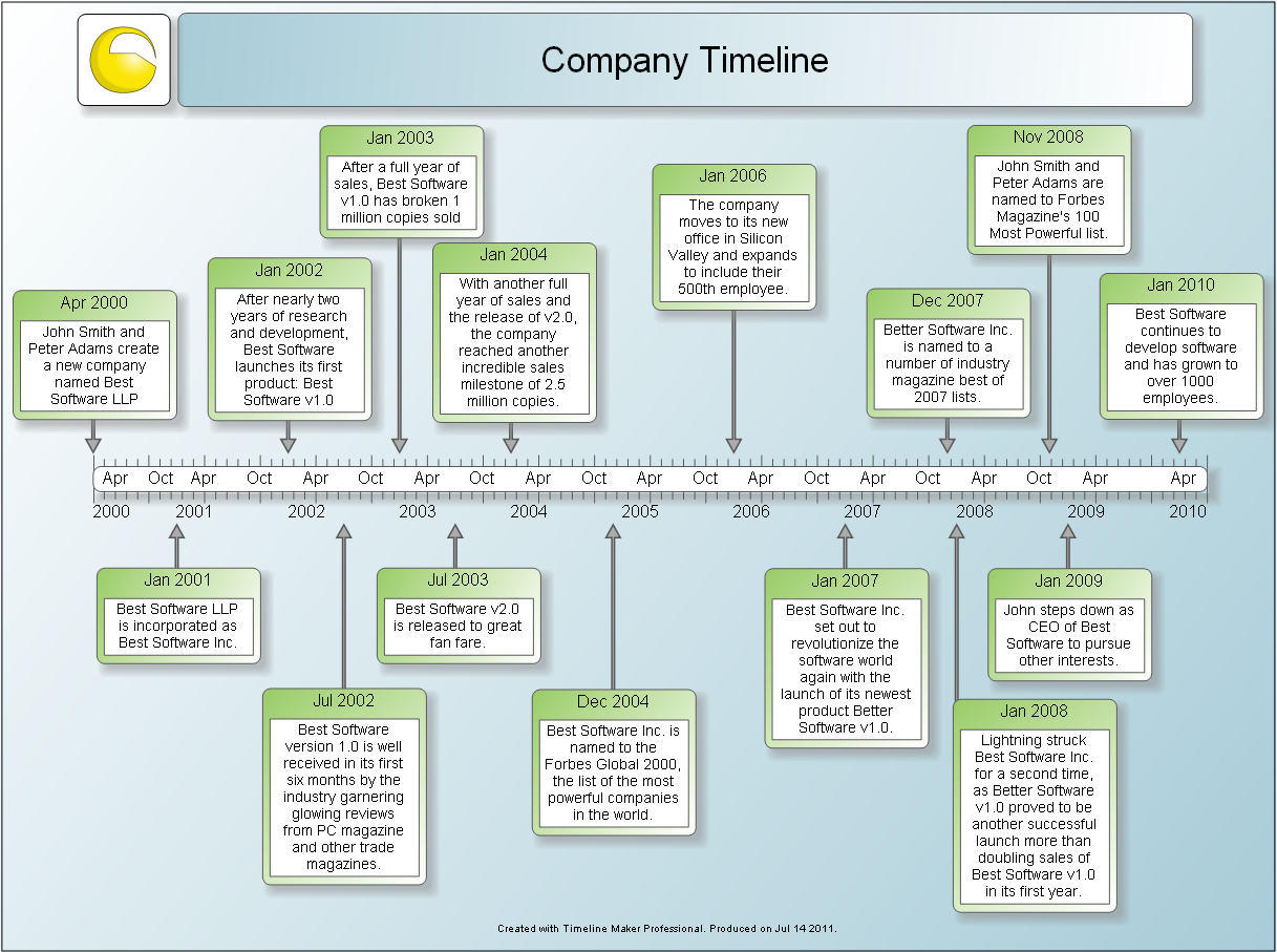 5 Event Timeline Templates – Free Word, PDF, PPT Format Download!