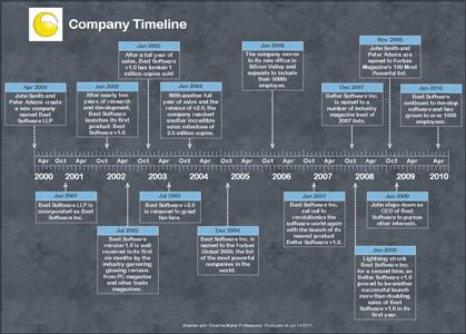 Photo Timeline Maker Pro The Ultimate Timeline Software