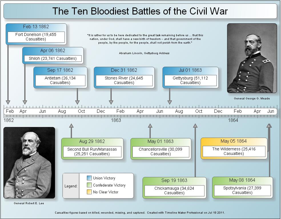 civil war history timeline timeline maker pro the ultimate timeline software timeline maker