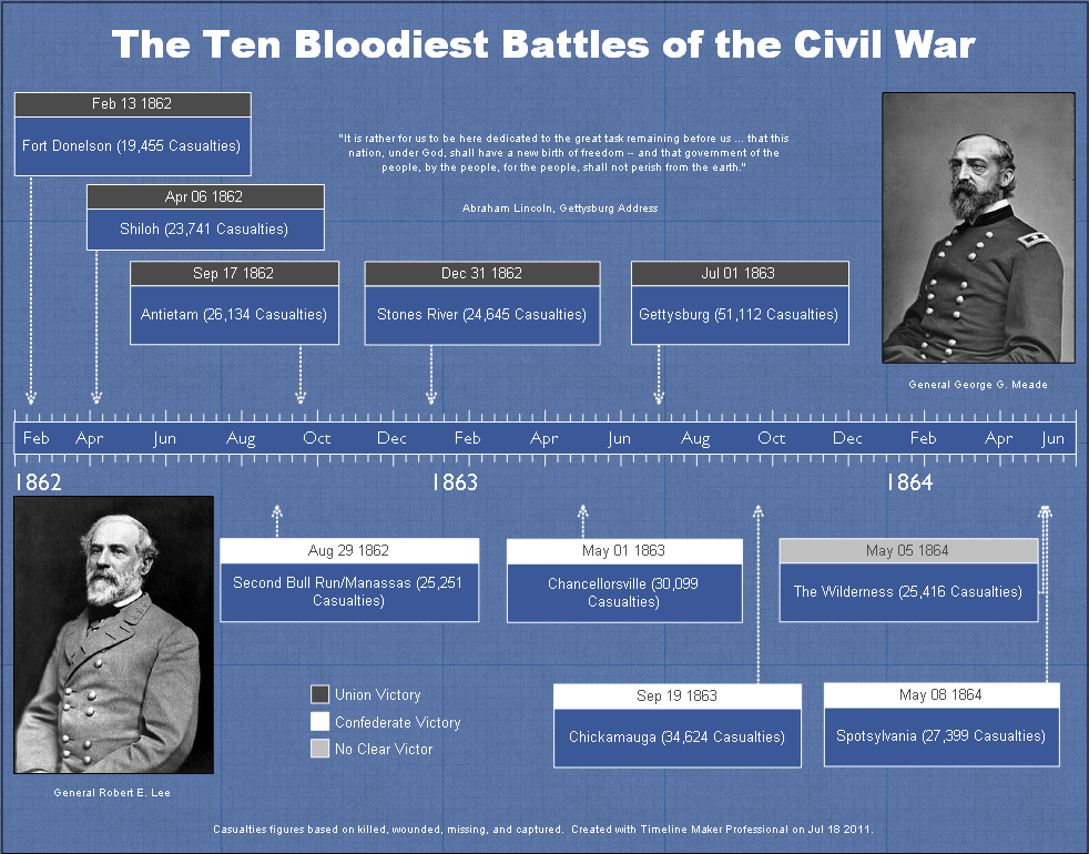 historical timeline examples