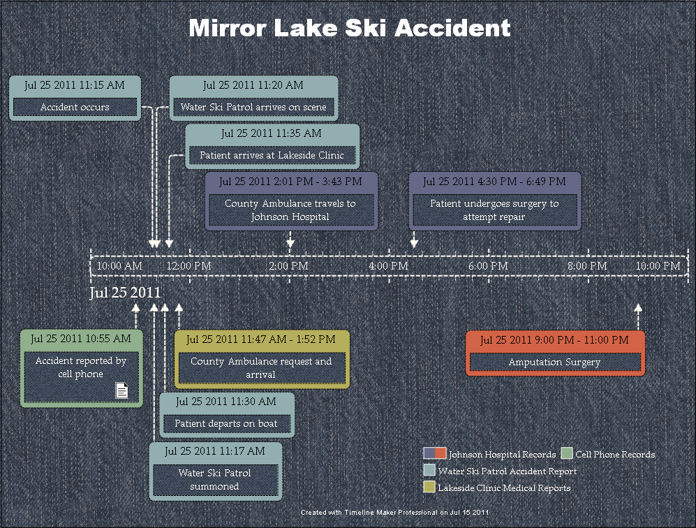 Accident Investigation Timeline