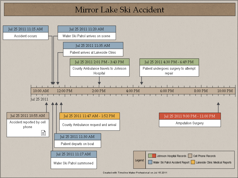 accident investigation sample timeline created by timeline makerpro