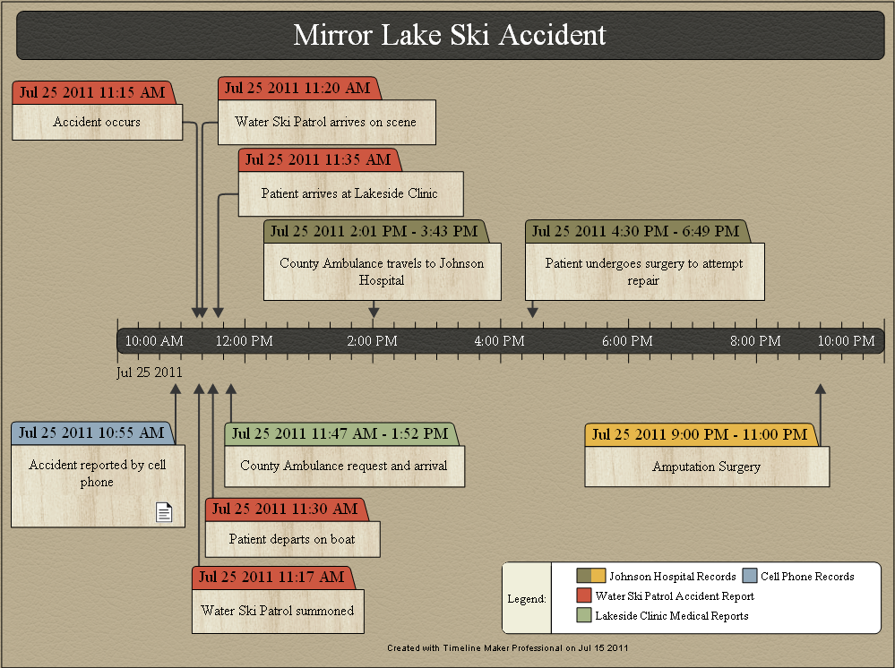 accident investigation sample timeline
