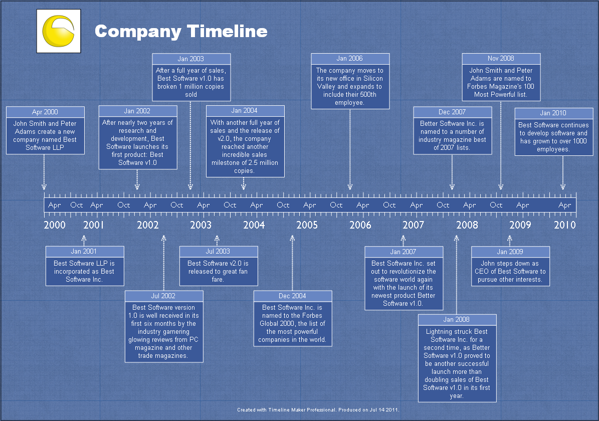 Company history timeline sample timelines for Blueprint software download