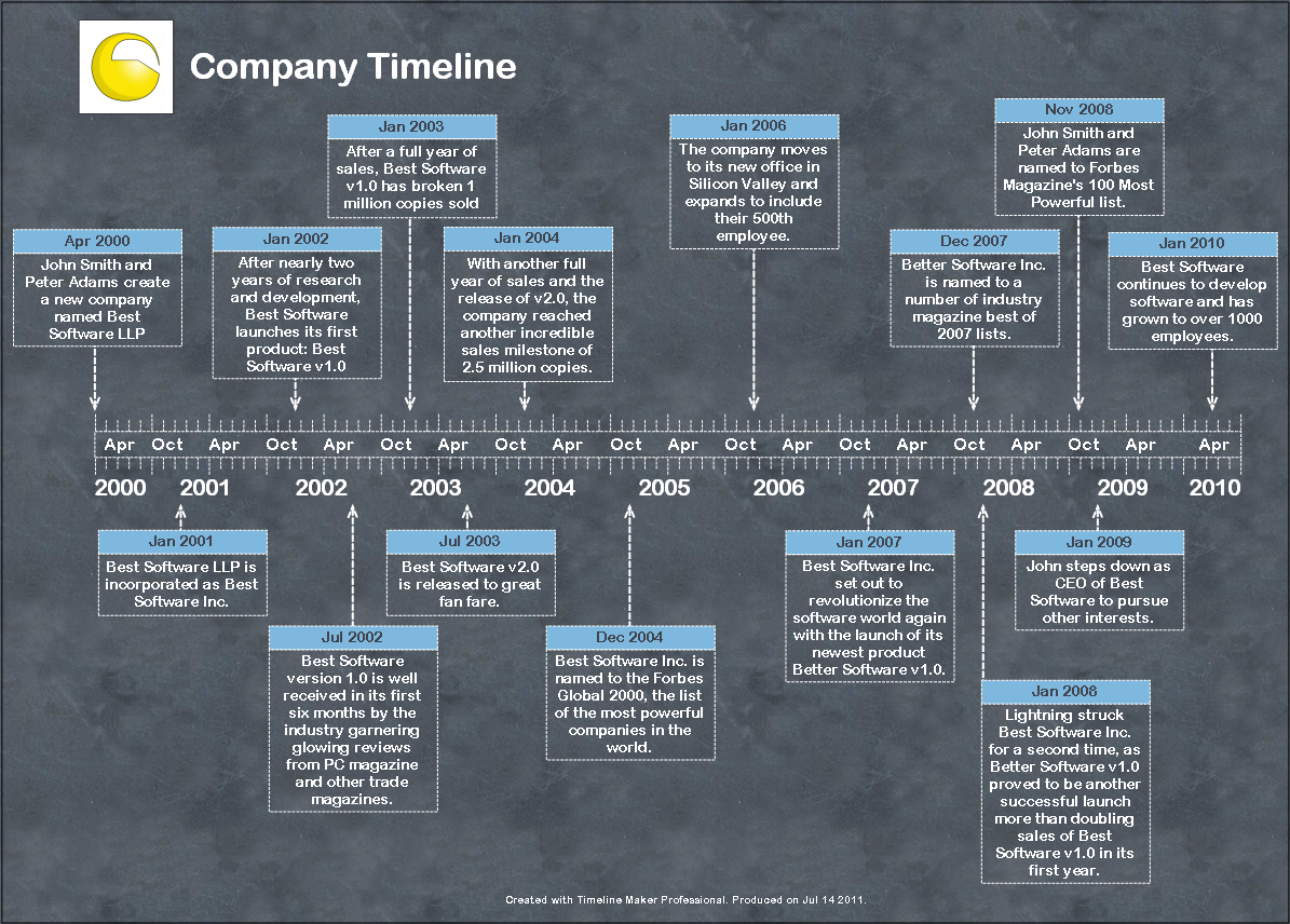sample timelines