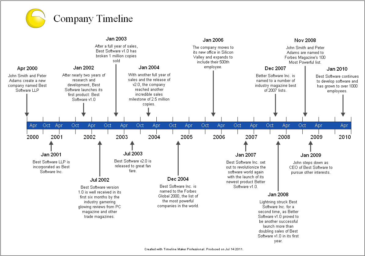 It's just an image of Printable History Timeline with ks2