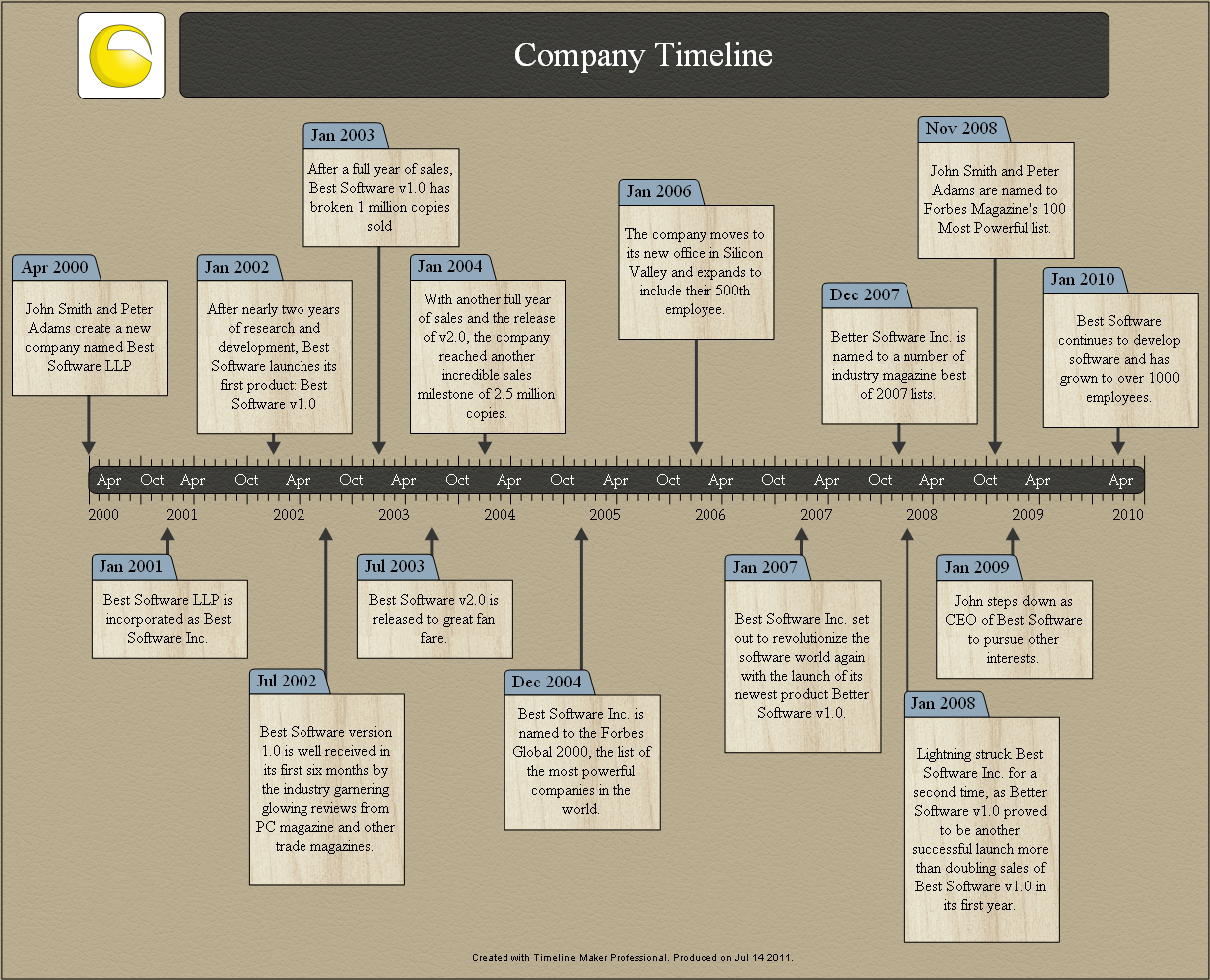sample time line