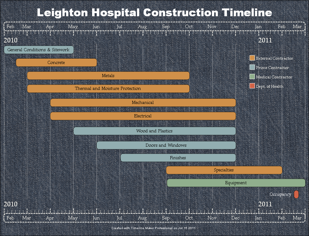 construction timeline chart