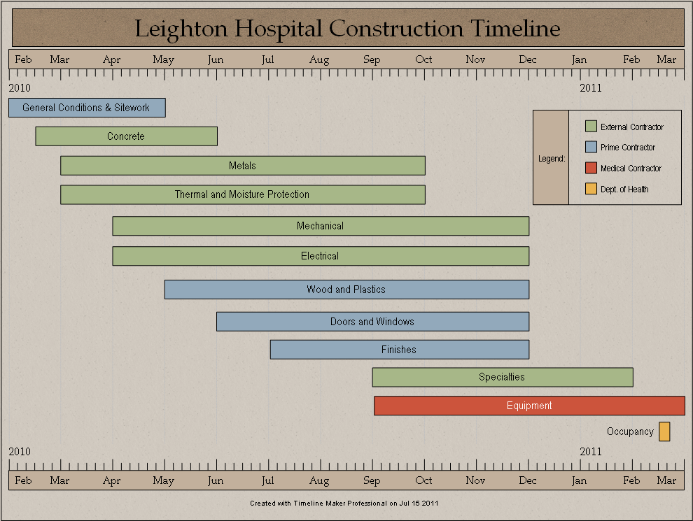Sample construction timeline created by timeline maker pro for Home construction timeline