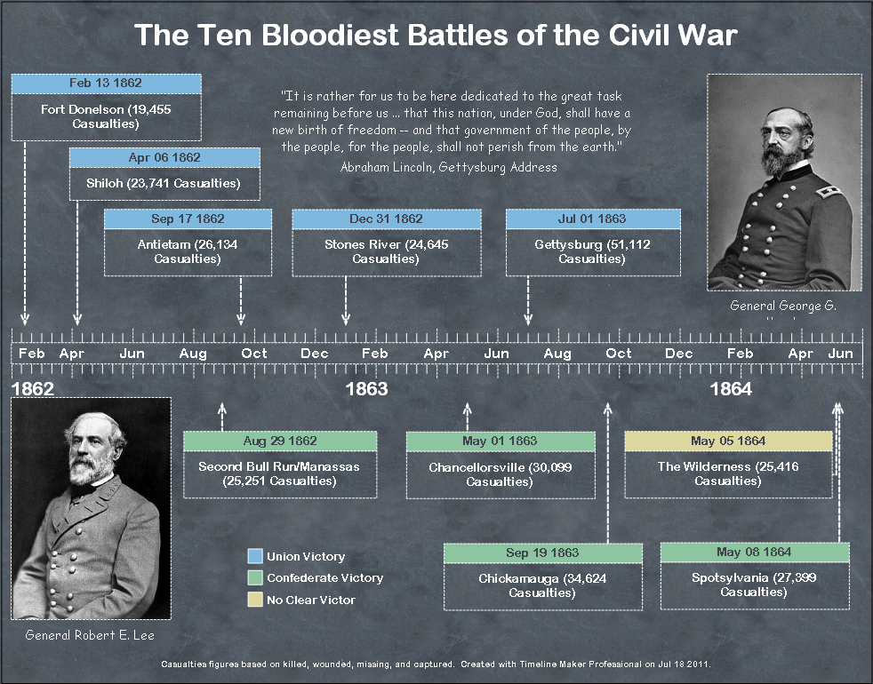 Civil War History Timeline Created By Timeline Maker Pro