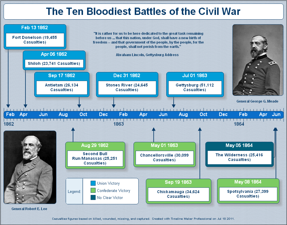 Civil War History Timeline