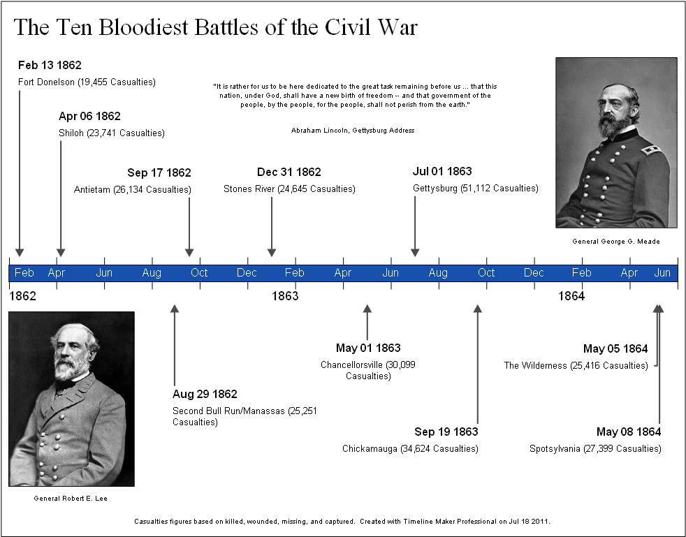 Civil War Timeline Worksheet Worksheets For School Getadating – Civil War Timeline Worksheet
