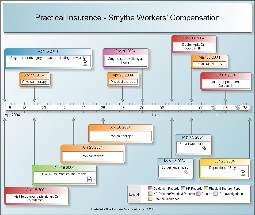 Investigation timeline timeline maker pro the ultimate for 3d diagram maker online