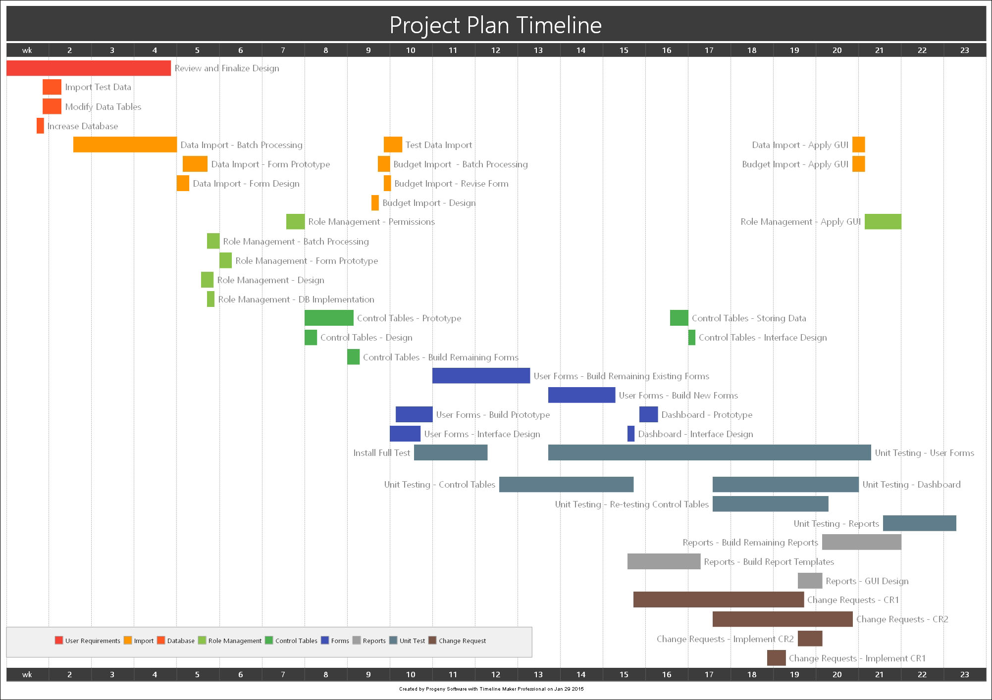 Project Plan Bar Chart Timeline Created By Timeline Maker Pro
