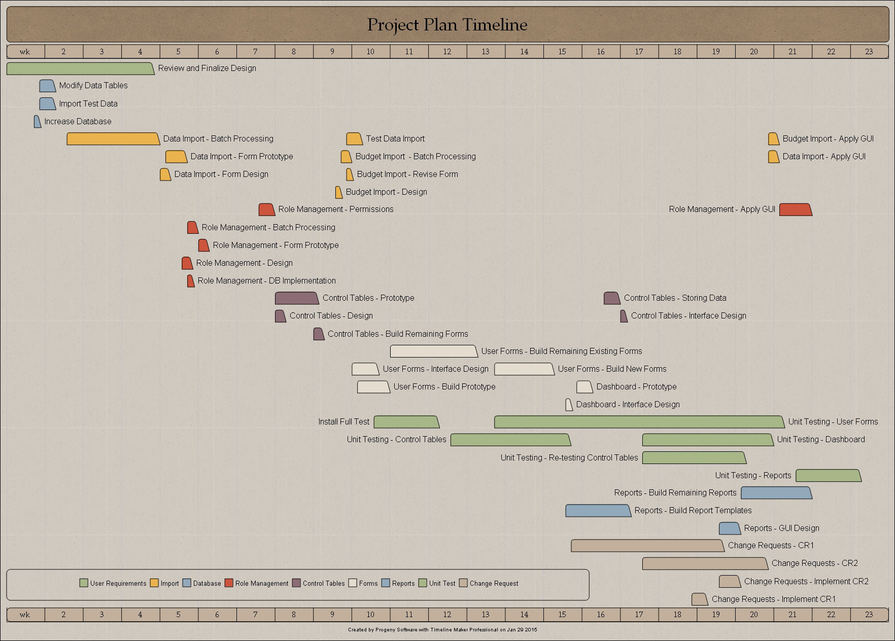 Project Plan Bar Chart