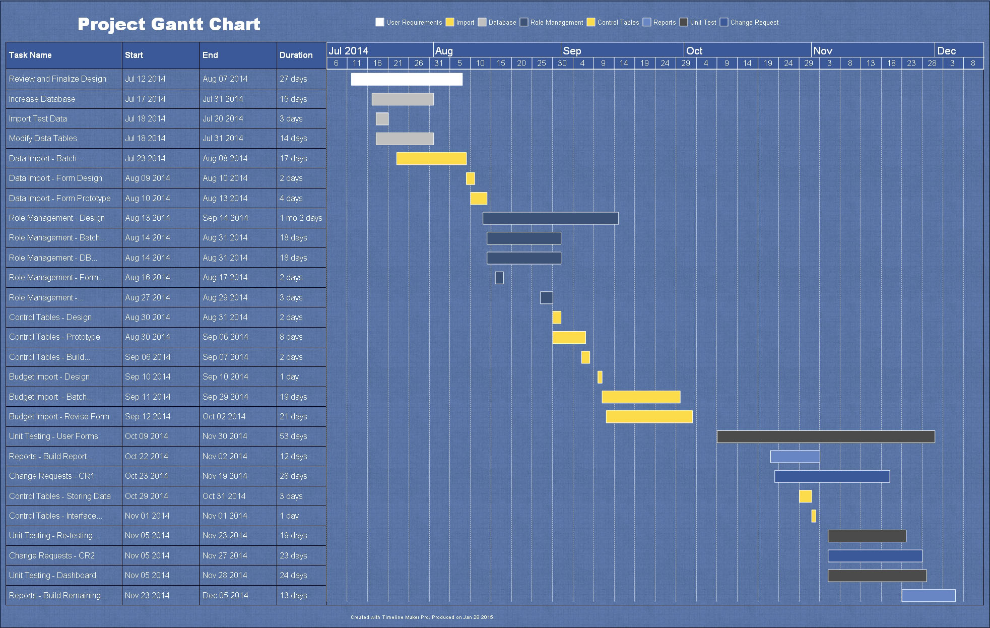 Project plan sample gantt chart created by timeline maker pro project plan gantt chart nvjuhfo Images