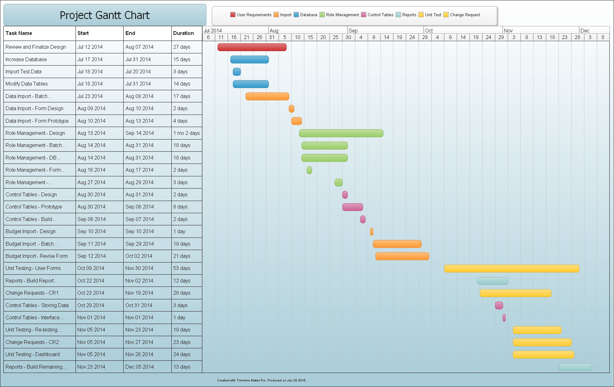 Project Plan Sample Gantt Chart Created By Timeline Maker Pro