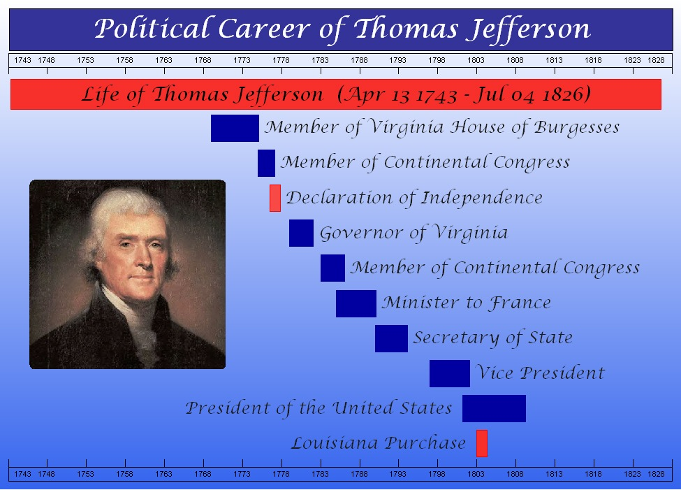 Timeline Maker | Basic Sample Charts | Thomas Jefferson Timeline