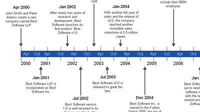 sample of a timeline