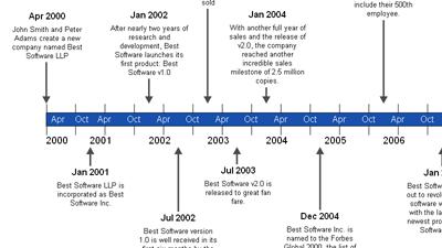 Timeline Maker Sample - Company History Timeline
