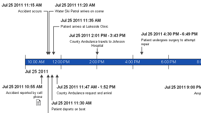 Timeline Maker Sample - Ski Accident Timeline
