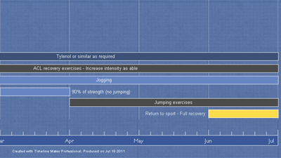 Timeline Maker Sample - Surgery Recovery Timeline