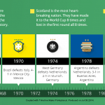 World-Cup-Timeline